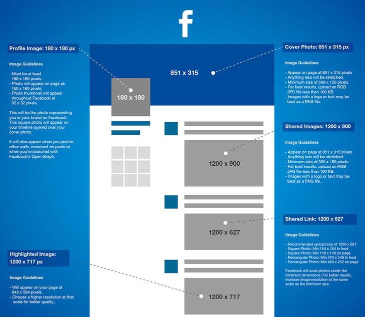 Medidas de las Redes sociales 2015 | Begoña Rodríguez